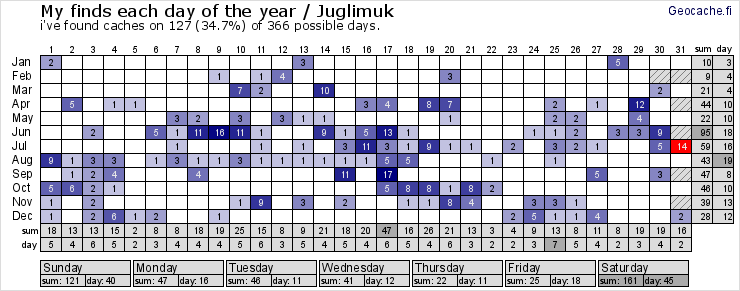 Juglimuk Caching year